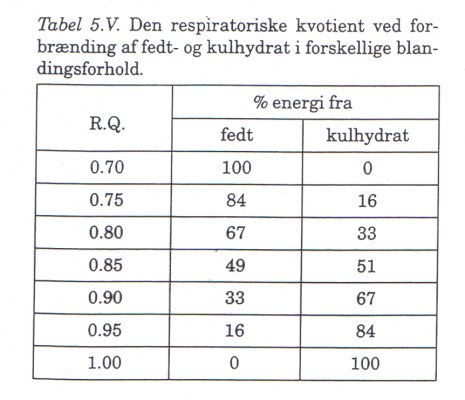 Den respiratoriske udvekslingskvotient (RER)